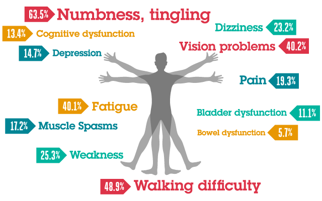 MS Symptoms: Signs and Symptoms of Multiple Sclerosis