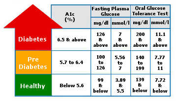 Type 2 Diabetes Diagnosis and Test
