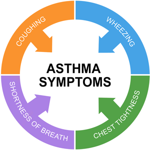 Asthma Symptoms: Signs and Symptoms of Asthma
