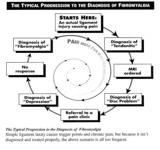 Fibromyalgia Test and Diagnosis