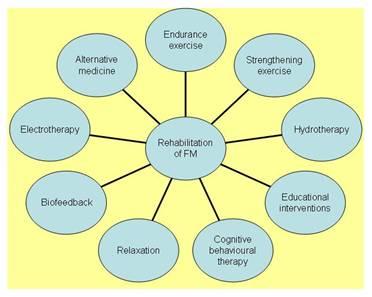 Fibromyalgia treatment & 6 Easy Natural Remedies