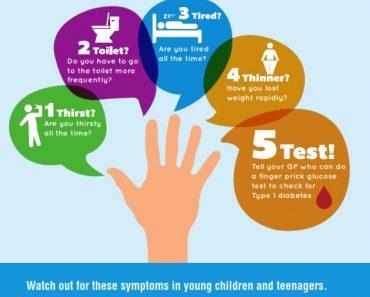 Type1 Diabetes Symptoms